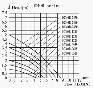 DC40B BLDC PUMP Head-Flow curve Graph