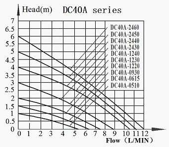DC40A BLDC Pump Series Head-Flow curve Graph