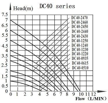 DC40 BLDC Pump Series Head-Flow curve Graph