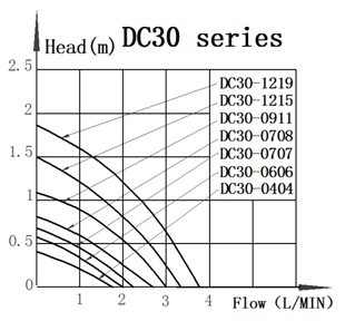 DC30 BLDC Pump Series Performance curves