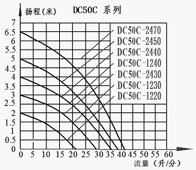 DC50C Brushless Dc Pump Series Head-Flow curve Graph