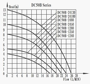 DC50B Brushless Dc Pump Series Head-Flow curve Graph